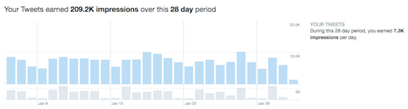 Twitter-activity