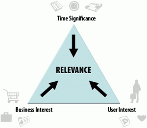 triangle-of-relevance