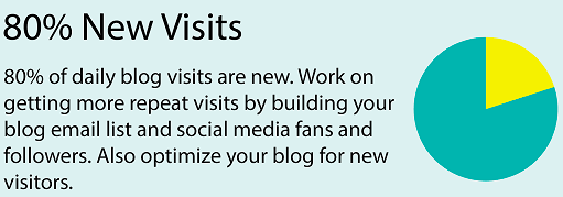 blog-visitors
