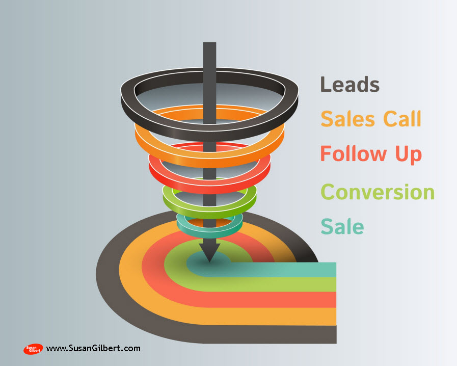Effective Lead Generation Concepts and Methods