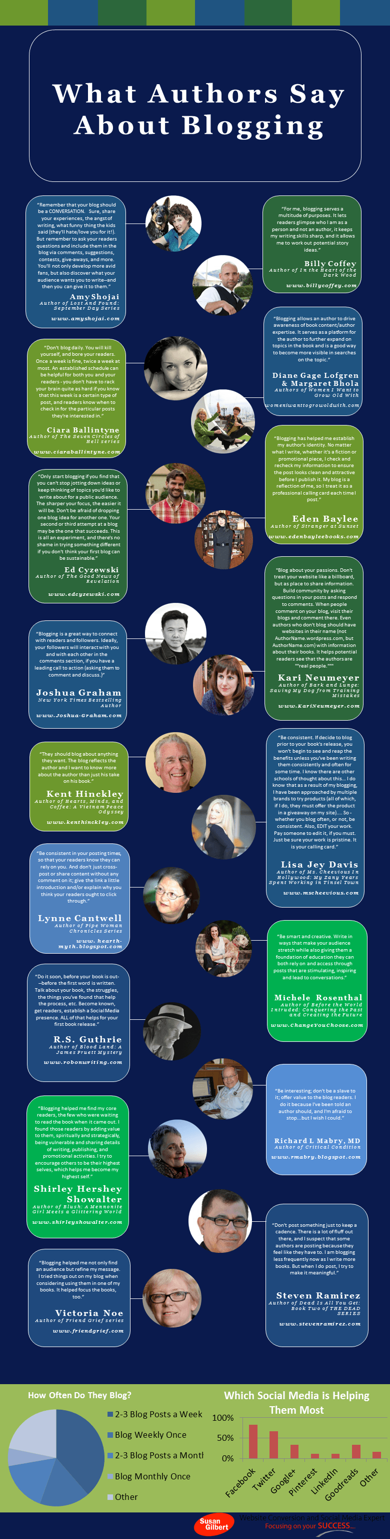 What Authors Say about Blogging [Infographic]