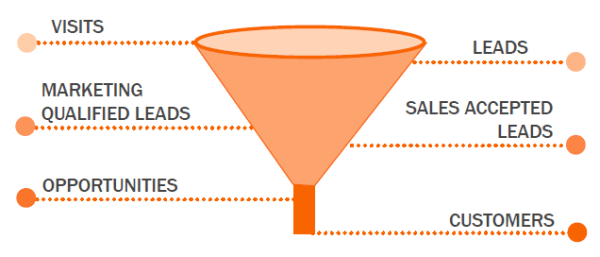 smarketing-funnel-Hubspot