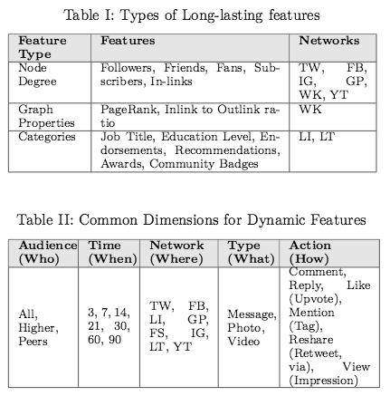 Lithium-Social-Media-Table