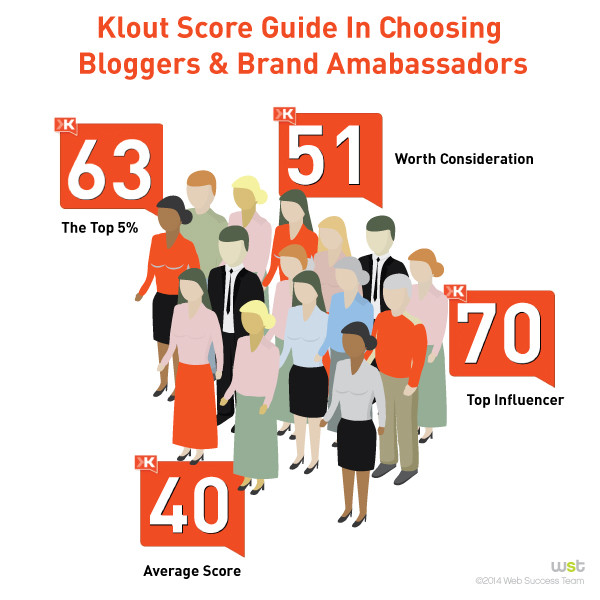 klout-scores-600x600