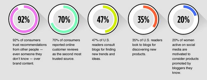 Influencer-marketing-statistic
