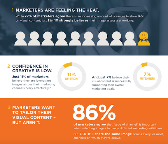 Curalate, only seven percent of marketers feel confident about their current visual content strategy