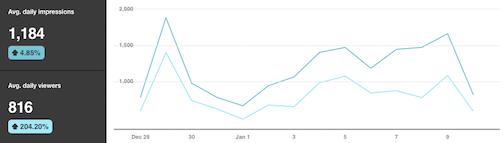 Pinterest Business analytics for website