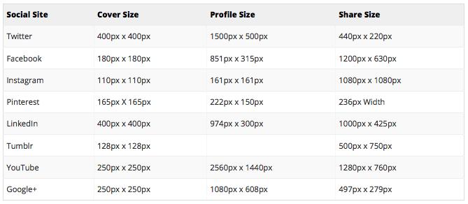 Social Media Image Size Chart