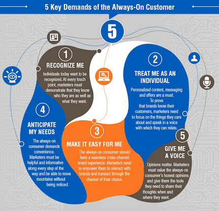 Digital-Trends-Consumer-Demand