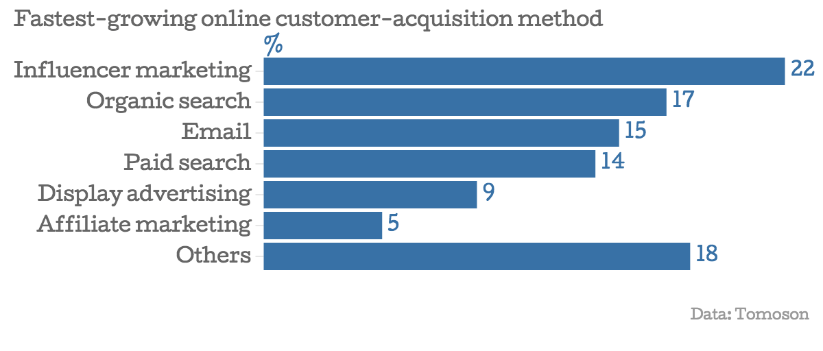 Fastest-growing-online-customer-acquisition-method