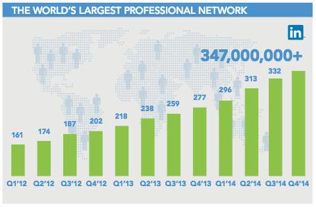 LinkedIn-statistics