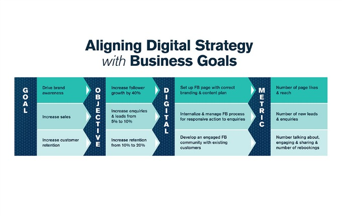 Strategy For Business Plan