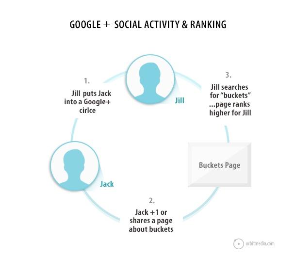 social-activity-googleplus