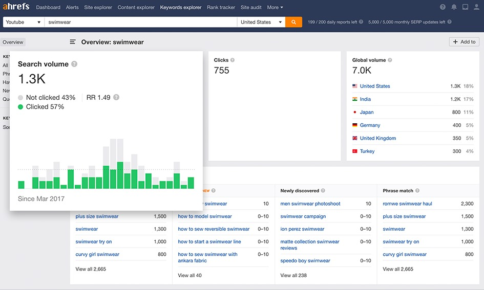 12 Project Management, WordPress Design, and YouTube Brand Management Tools